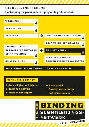 StichtingBinding signaleringsschema